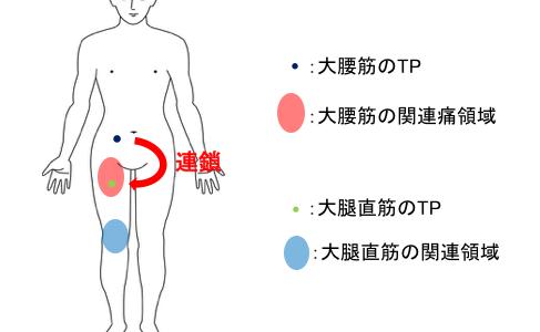 トリガーポイントは連鎖する【キー&サテライトトリガーポイントの関係】